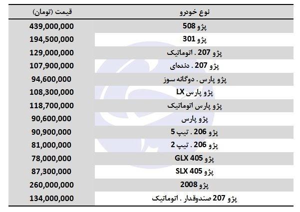 قیمت انواع پژو در بازار + جدول - 2