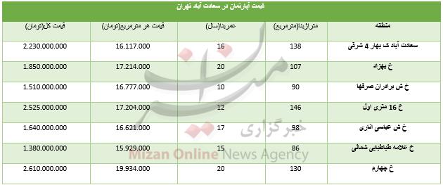 قیمت مسکن در سعادت آباد+ جدول - 3