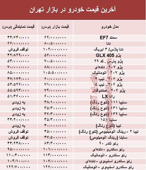 آخرین قیمت خودرو در بازار تهران +جدول - 1