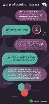 اینفوگرافی/ وضعیت سرقت در ایران چگونه است؟
