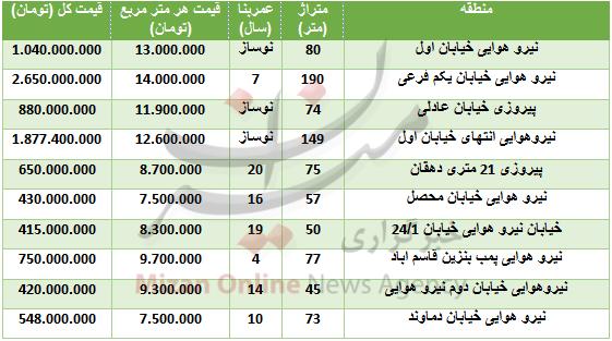 قیمت آپارتمان در منطقه نیرو هوایی+ جدول - 2
