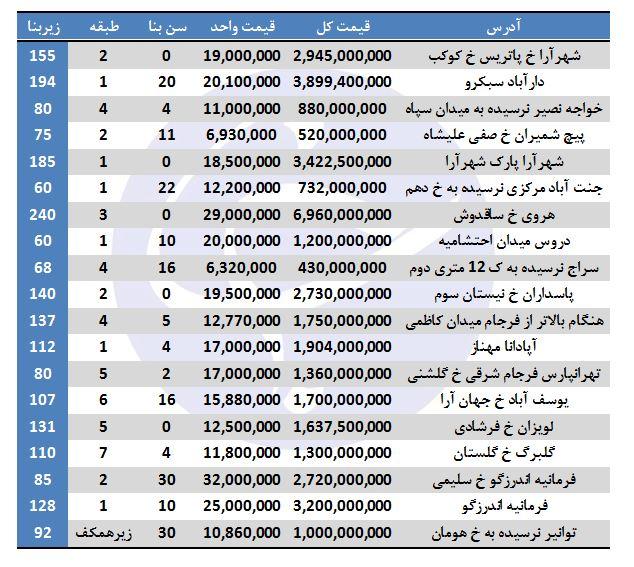 لیست آپارتمانهای فروشی در تهران + قیمت - 3