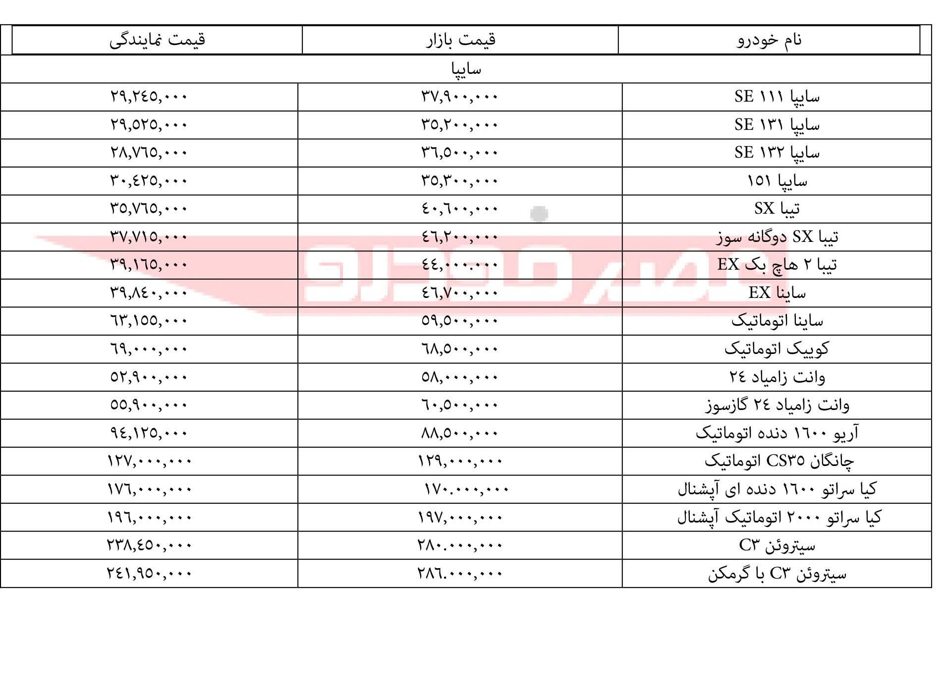 قیمت انواع محصولات سایپا ۲۵ دی ۹۷ - 2