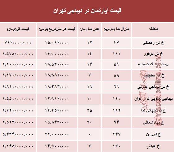 قیمت آپارتمان در دیباجی تهران - 1