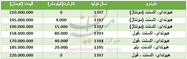 قیمت خودروی هیوندای اکسنت در بازار + جدول - 2