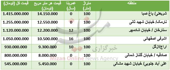 قیمت آپارتمانهای ۱۰۰ متری در تهران+ جدول قیمت - 2