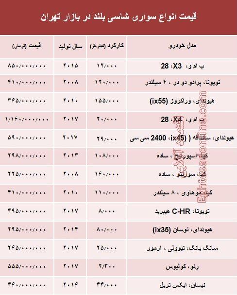 قیمت انواع سواریهای شاسی بلند در بازار تهران +جدول - 1