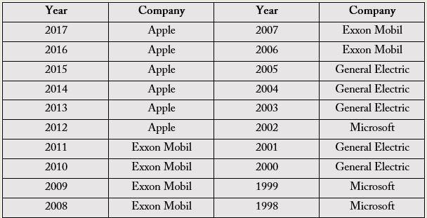 عنوان گرانترین شرکت جهان به مایکروسافت تعلق گرفت - 7