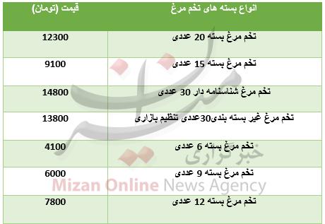 قیمت بستههای تخم مرغ در بازار+جدول - 2