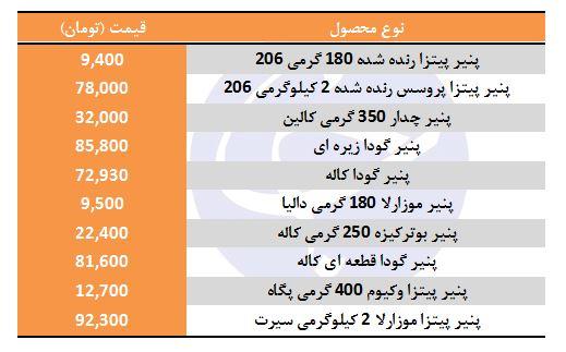 قیمت انواع پنیر پیتزا در بازار - 2