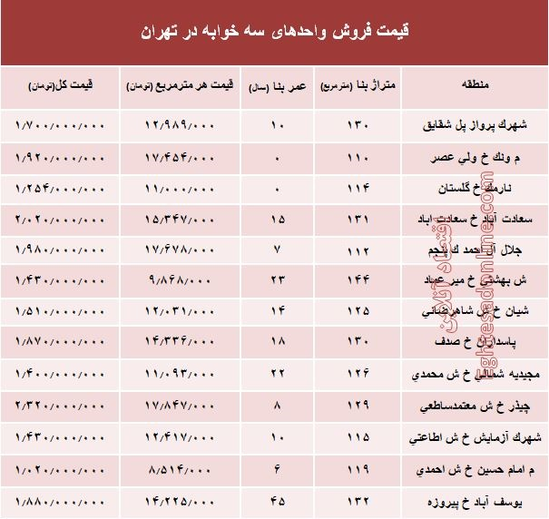 آپارتمان سه خوابه در تهران چه قیمتی دارد؟ - 1