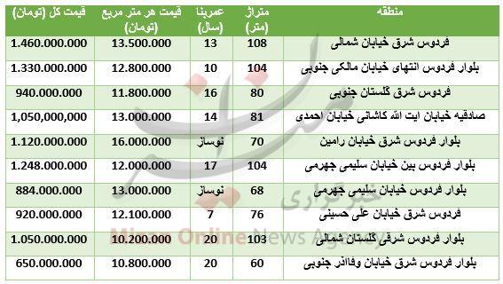 قیمت آپارتمان در بلوار فردوس + جدول قیمت - 2