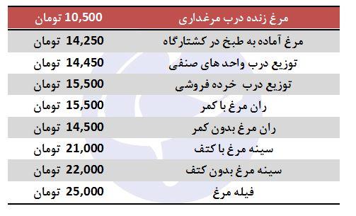 نرخ جدید مرغ در بازار؛ قیمت به ۱۵ هزار و ۵۰۰ تومان رسید - 2