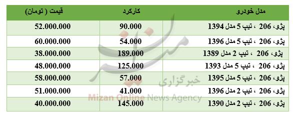 قیمت انواع خودرو پژو ۲۰۶+جدول - 2