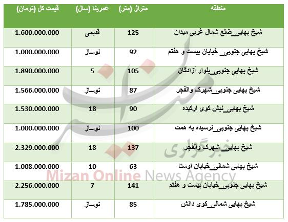 برای خرید آپارتمان در منطقه شیخبهایی چقدر باید هزینه کرد؟ +جدول - 3