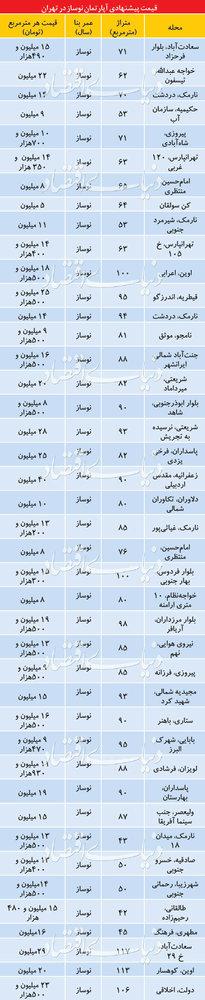 قیمت آپارتمانهای نوساز در مناطق مختلف تهران - 1