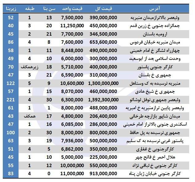 قیمت آپارتمان در منطقه ۱۱ تهران چقدر است؟ - 3