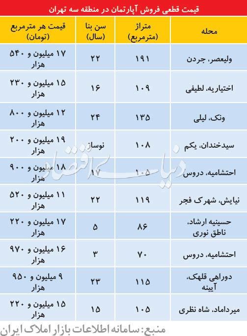جدول قیمت آپارتمان در منطقه ۳ تهران - 1