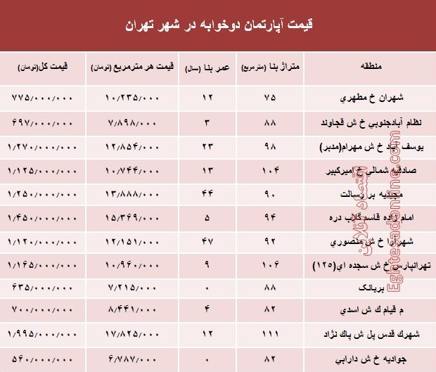 جدول قیمت آپارتمانهای دوخوابه در تهران - 2