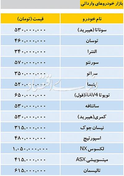 قیمت انواع خودرو وارداتی در بازار - 1