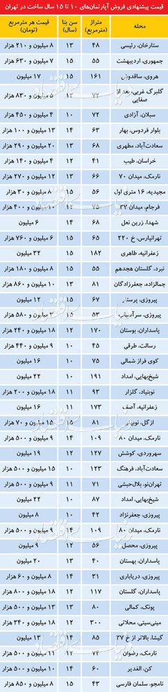 قیمت آپارتمانهای 10تا15سال ساخت در نقاط مختلف تهران - 1