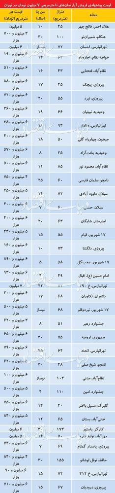 جدول قیمت آپارتمانهای پیر در تهران - 1