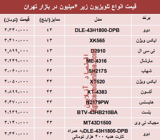 تلویزیون ارزان قیمت در بازار چند است؟ - 1