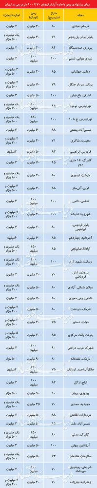 قیمت رهن و اجاره آپارتمانهای۷۰تا ۱۰۰متری در نقاط مختلف تهران - 1