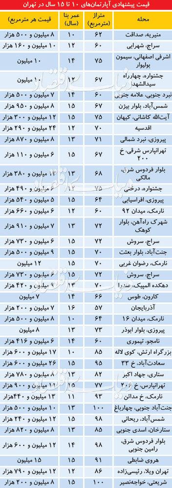 قیمت آپارتمانهای 10 تا 15 ساله در مناطق مختلف تهران - 1