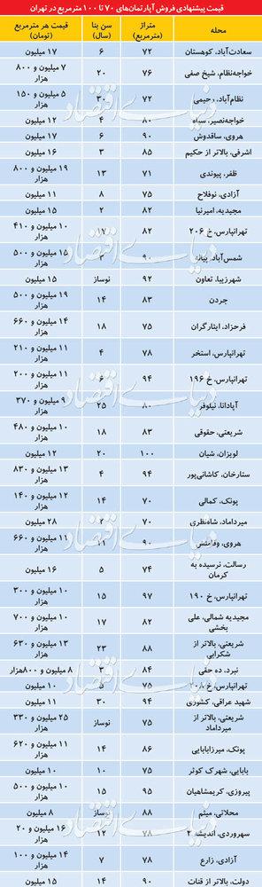 قیمت آپارتمانهای۷۰تا۱۰۰متر در بازار بی رونق شب عید - 1