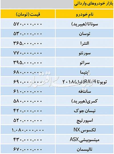 قیمت خودروهای خارجی در بازار/جدول - 1