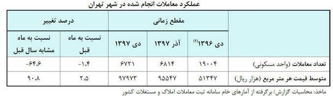 رکوردار معاملات مسکن کدام منطقه تهران است؟ +جدول - 10