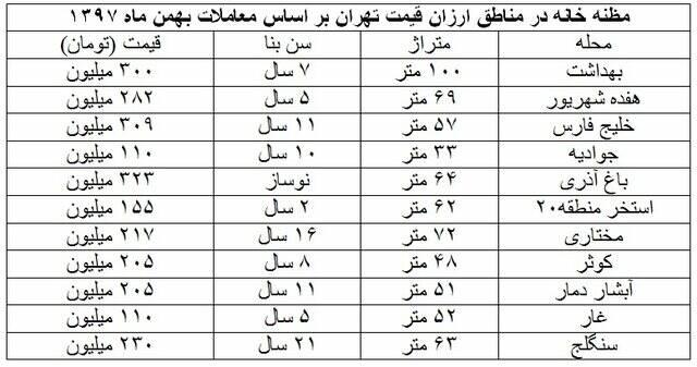 مناطق ارزان قیمت تهران کجاست؟ +جدول - 3