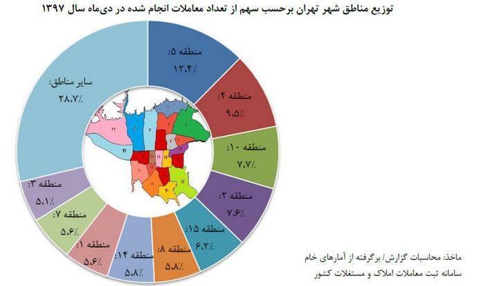 رکوردار معاملات مسکن کدام منطقه تهران است؟ +جدول - 13