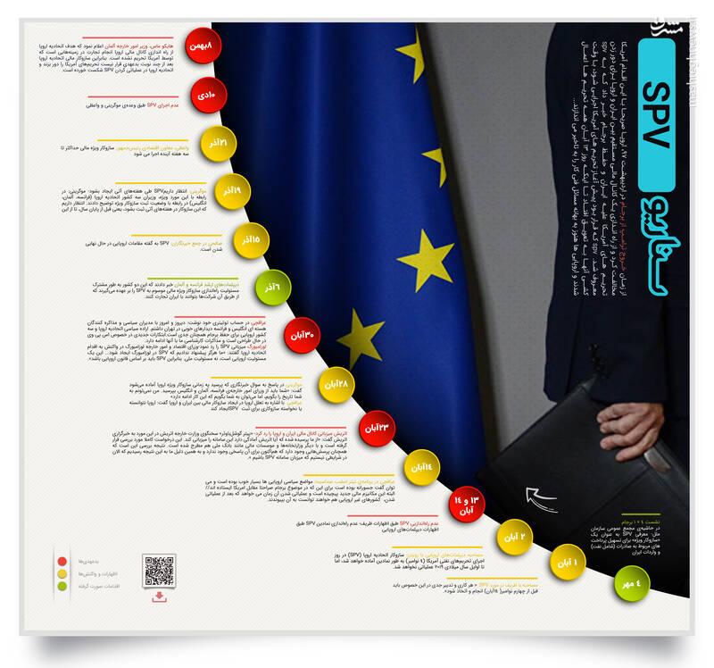 اینفوگرافیک/ داستان بدعهدی اروپا و قلب ماهیت SPV - 2