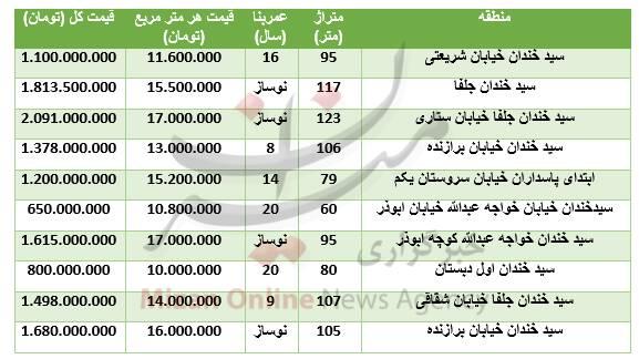 جدول/ قیمت آپارتمان در منطقه سید خندان - 1