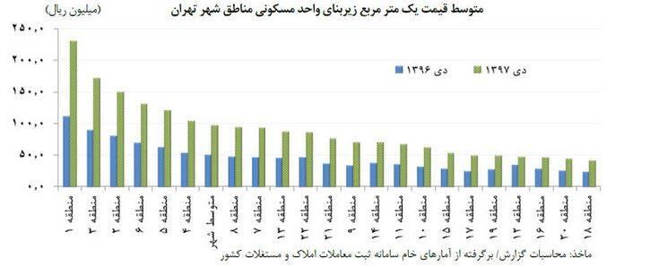 رکوردار معاملات مسکن کدام منطقه تهران است؟ +جدول - 15