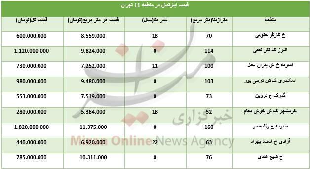 جدول/ قیمت مسکن در منطقه ۱۱ تهران - 1
