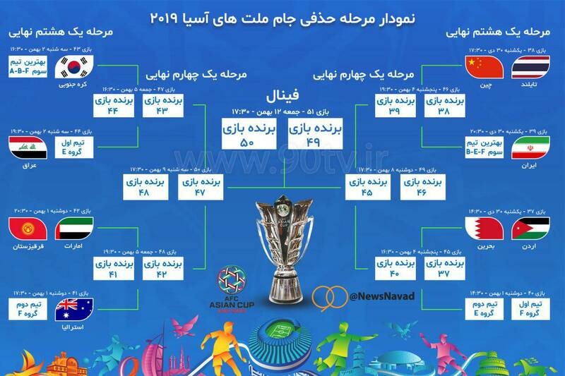 عکس/ نمودار مرحله حذفی جام ملتهای آسیا ۲۰۱۹ - 1