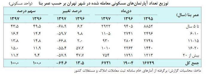 رکوردار معاملات مسکن کدام منطقه تهران است؟ +جدول - 18