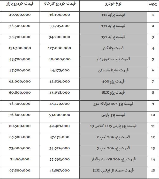 جدول/ رشد ۱ تا ۵ میلیون تومانی خودروهای داخلی در بازار امروز - 5