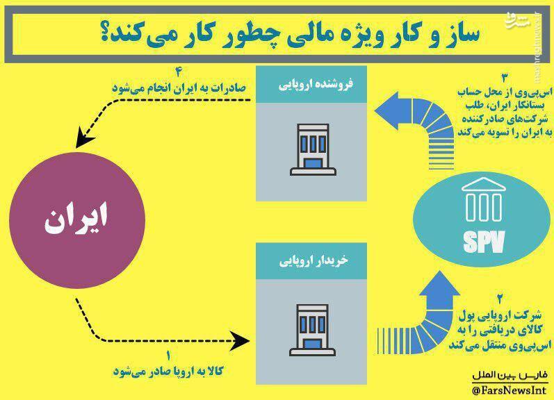 متن کامل بیانیه ثبت کانال تجاری اروپا با ایران - 6