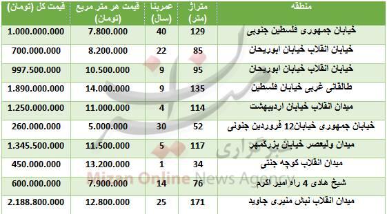 جدول/ قیمت آپارتمان در فلسطین - 1