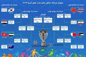 عکس/ نمودار مرحله حذفی جام ملتهای آسیا ۲۰۱۹
