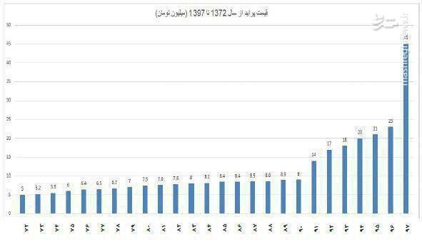 عکس/ روند رشد قیمت پراید - 1