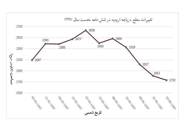 حریق هورالعظیم به بخش ایران سرایت کرد - 9