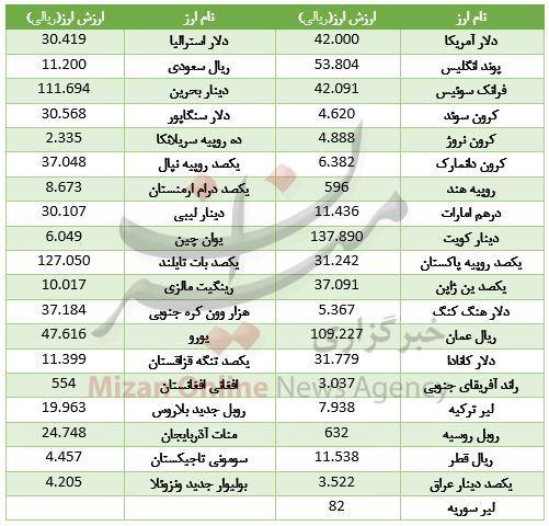 ارزش ۱۸ ارز کاهش یافت + جدول قیمت - 2