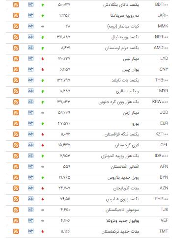 قیمت ۲۶ ارز در بازار بین بانکی گران شد+ جدول - 2