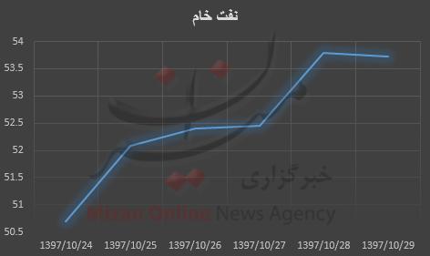 نفت برنت سردمدار افزایش قیمت + نمودار - 5