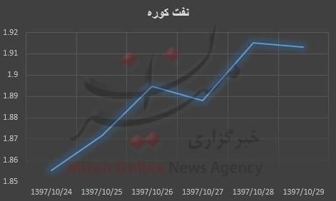 نفت برنت سردمدار افزایش قیمت + نمودار - 21